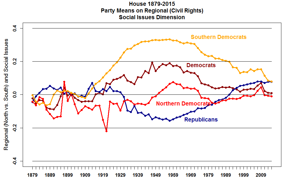 below are a number of graphs that display the polarization of the parties in congress since 1879 after the graphs we have links to the data used to